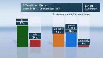 Bild:  ZDF/Forschungsgruppe Wahlen
