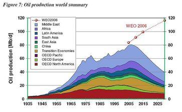 Energy Watch Group 2009:in 2006 Erdölfördermaximum erreicht. Bild: EIKE