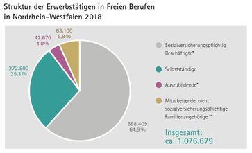 """Struktur der Erwerbstätigen in Freien Berufen in Nordrhein-Westfalen 2018. Bild: """"obs/Verband Freier Berufe im Lande Nordrhein-Westfalen e. V./InDeMa, Manfred Wieland"""""""