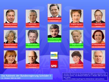 Das Kabinett Schröder II