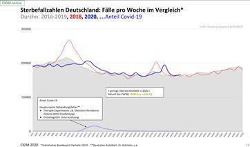 Die Sterbefallzahlen In Deutschland im Vergleich von 2016 bis 2020 zeigen das COVID-19 eine unbedeutende Randerscheinung ist, Stand September 2020