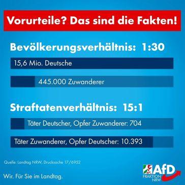 NRW: Obwohl Einwanderer zu Deutschen nur etwas mehr als 3% der Gesamtbevölkerung ausmachen, begehen diese 15 mal mehr Straftaten (Symbolbild)