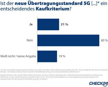 """Ist der neue Übertragungsstandard 5G, der noch schnellere Datenübertragungsraten als LTE /  Bild: """"obs/CHECK24 GmbH"""""""