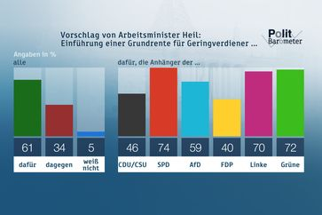 """Bild: """"obs/ZDF/Forschungsgruppe Wahlen"""""""