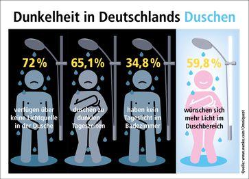 """Rund 60 Prozent der Befragten wünscht sich mehr Licht im Duschbereich. Bild: """"obs/WENKO-WENSELAAR GmbH & Co. KG"""""""