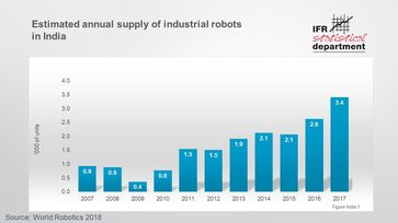 "Bild: ""obs/The International Federation of Robotics/IFR Statistical Department"""
