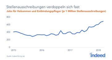 """Bild: """"obs/Indeed Deutschland GmbH"""""""