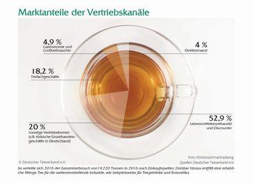 """Bild: """"obs/Deutscher Teeverband e. V."""""""