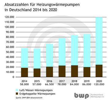 """Bild: """"obs/Bundesverband Wärmepumpe (BWP) e.V."""""""
