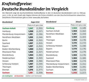 """Kraftstoffpreise: Bundesländer im Vergleich. Bild: """"obs/ADAC/ADAC-Grafik"""""""