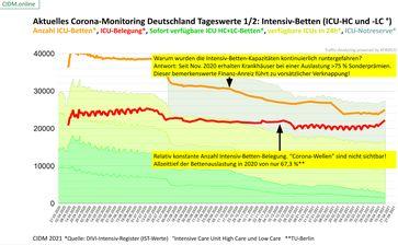 Eine konstante Anzahl an Intensivbettenbelegungen gibt es seit Anfang 2020 bis zum 27.04.2021 - keine Überlastung zu keinem Zeitpunkt.