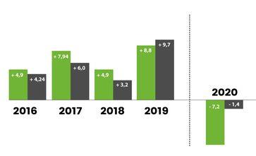 Der dauerhafte Aufwärtstrend bei den Honorarumsatz- und Mitarbeiterzahlen für das PR-Agenturranking hat 2020 wie erwartet ein jähes Ende gefunden. Bild: PR-Journal Fotograf: PR-Journal
