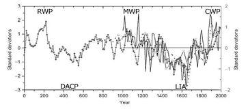 Darstellung verschiedener standardisierter Temperaturverläufe im ariden Zentralasien