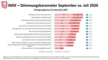 """Die Umfrageergebnisse des IMSF-Stimmungsbarometers zum Monat September 2020 im Vergleich zum Juli 2020. /  Bild: """"obs/Initiative Markt- und Sozialforschung"""""""