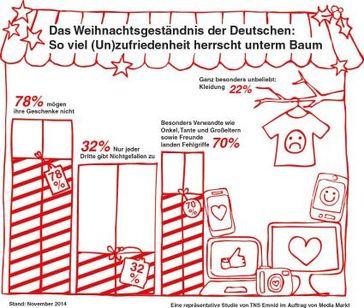 "Bild: ""obs/Media Markt"""