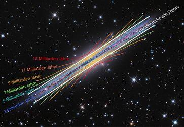 Die der Milchstraße ähnliche Galaxie NGC 891. Die Scheibenkomponenten verschiedener Sterngenerationen (farbig markiert) ergeben zusammen eine Scheibe mit konstanter Dicke (weiß markiert). Quelle: Adam Block, Mt. Lemmon SkyCenter, University of Arizona / Ivan Minchev, AIP (idw)