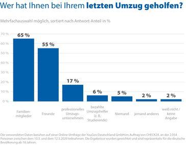 """Bild: """"obs/CHECK24 GmbH/CHECK24.de"""""""