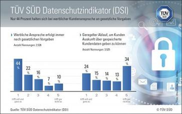 """Bild: """"obs/TÜV SÜD AG"""""""