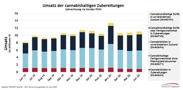 """Umsatz der cannabishaltigen Zubereitungen.  Bild: """"obs/Insight Health"""""""