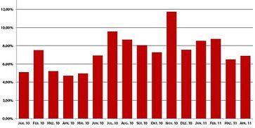 Scareware-Anteil der vergangenen 15 Monate