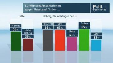"""EU-Wirtschaftssanktionen gegen Russland finden... Bild: """"obs/ZDF/ZDF/Forschungsgruppe Wahlen"""""""
