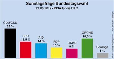 """""""Das gibt uns Rückenwind für den Endspurt im Europawahlkampf,"""" so Spitzenkandidat Jörg Meuthen."""