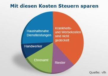 """Steuerspar-Diagramm. Bild: """"obs/Vereinigte Lohnsteuerhilfe e. V."""""""