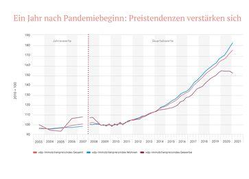 vdp-Immobilienpreisindex, Q1.2021  Bild: Verband deutscher Pfandbriefbanken (vdp) e.V. Fotograf: Verband deutscher Pfandbriefbanken (vdp) e.V.