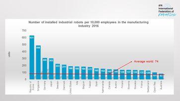 "Bild: ""obs/The International Federation of Robotics/Weltroboterverband IFR"""