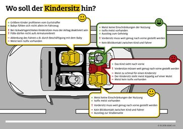 """Mit dem richtig eingebauten Sitz, ist das Kind im Auto optimal geschützt. Bild: """"obs/ADAC e.V."""""""