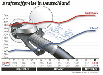 """Kraftstoffpreise im Wochenvergleich / Bild: """"obs/ADAC/ADAC e.V."""""""