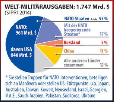Das NATO Kriegsbündnis bedroht die Sicherheit der gesamten Welt mit ihrer schieren Militärmacht: Militärausgaben Stand 2017 (Symbolbild)