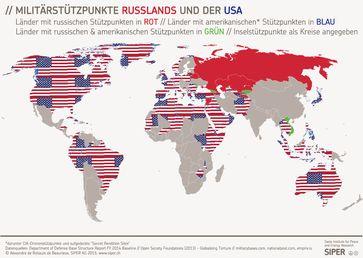 Militärstützpunkte der NATO (USA) und Russland im Vergleich.