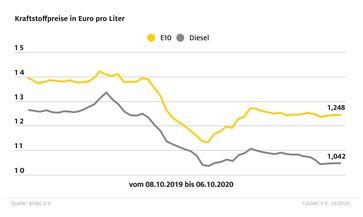 """ADAC Kraftstoffpreisvergleich /  Bild: """"obs/ADAC"""""""