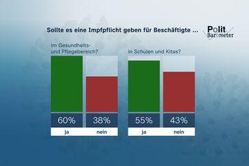 Sollte es eine Impfpflicht geben für Beschäftigte ... Bild: ZDF Fotograf: Forschungsgruppe Wahlen