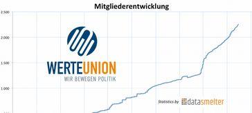 Mitgliederentwicklung der Werte-Union