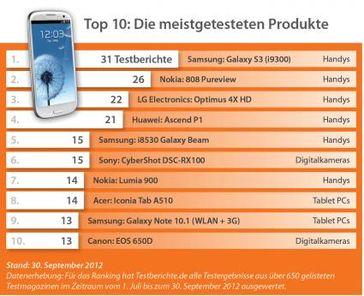 Grafik: obs/Testberichte.de