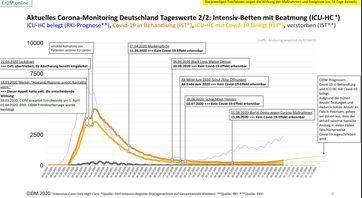 Aktuelle Intensiv-Betten Belegung mit und ohne Beatmung: Alles auf allerniedrigstem Niveau, Stand 03.10.2020