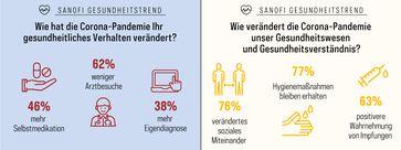 Sanofi Gesundheitstrend Q1/2021 Bild: Sanofi Deutschland Fotograf: Sanofi-Aventis Deutschland GmbH