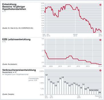 "Grafik: ""obs/Dr. Klein & Co. Aktiengesellschaft/Dr. Klein & Co. AG"""