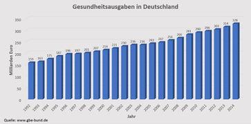 Kosten der Gesundheit in Deutschland