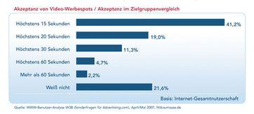 Akzeptanz von Online-Video-Werbung in Deutschland