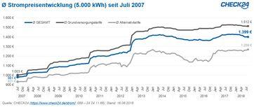 """Aktuell zahlen Verbraucher im Durchschnitt 1.399 Euro für 5.000 kWh Strom. Das ist etwa ein Drittel mehr als noch vor zehn Jahren. Bild: """"obs/CHECK24 GmbH"""""""