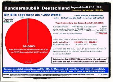 Aktuell sind 99,668 % aller Menschen in Deutschland NICHT gesundheitlich von Corona betroffen. Ist das eine Pandemie? (Symbolbild)