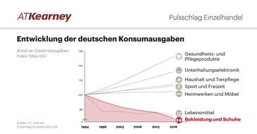 "A.T.Kearney Pulsschlag: Entwicklung Bekleidungshandel. Bild: ""obs/A.T. Kearney"""