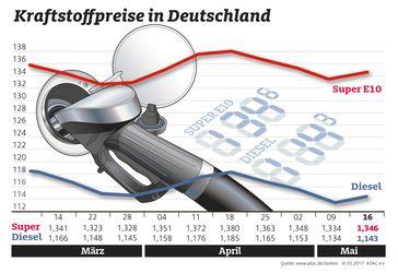 """Kraftstoffpreise im Wochenvergleich / Bild: """"obs/ADAC/ADAC-Grafik"""""""