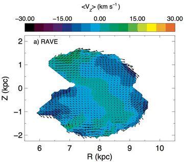 Aufnahme eines Geschwindigkeitsfelds durch RAVE. Der Ausschnitt zeigt eine Fläche senkrecht zur Eben Quelle: AIP (idw)
