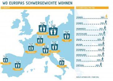 """Europas Schwergewichte. Bild: """"obs/Withings"""""""