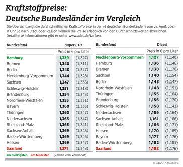 """Kraftstoffpreise im Bundesländervergleich. Bild: """"obs/ADAC-Grafik"""""""