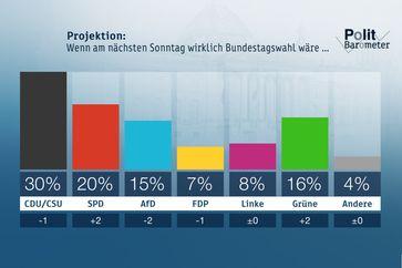 """Projektion: Wenn am nächsten Sonntag wirklich Bundestagswahl wäre ... Bild: """"obs/ZDF/Forschungsgruppe Wahlen"""""""